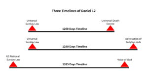Timelines of the three end time prophecies of Daniel 12